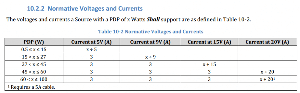 Universal Serial Bus Power Delivery Specification Revision 3.0, Section 10.2.2