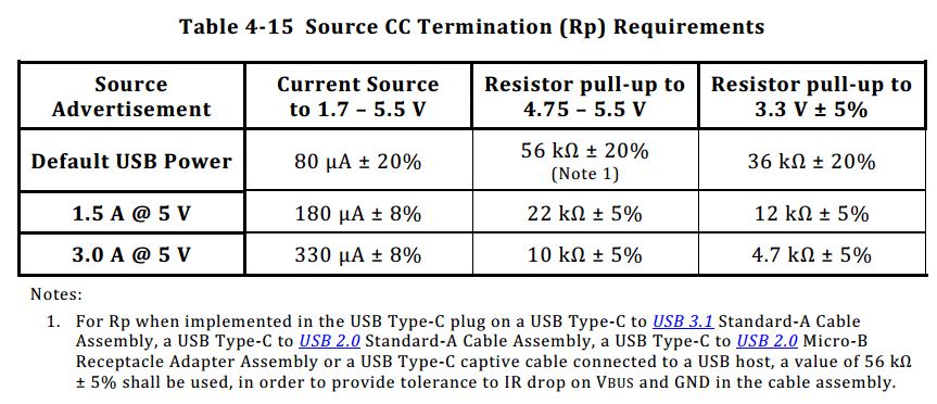 USB Type-C Specification Release 1.3, Section 4.11.1