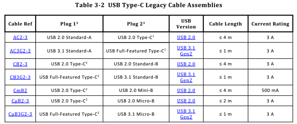 USB Type-C Specification Release 1.3, Section 3.1.3 Compliant USB Type- C to Legacy Cable Assemblies