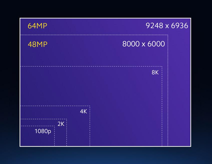 48MP vs 64MP